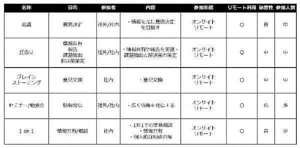 会議タイプ分析.png